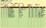 第11S:07月2週 マーメイドS 競争成績