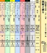 第9S:08月2週 函館2歳S 出馬表