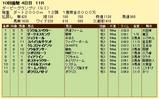 第13S:09月4週 ダービーグランプリ 成績