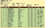 第15S:12月4週 阪神カップ 成績