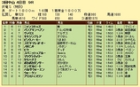 第7S:4月1週 泥@パンプキンヘブン 競争成績