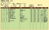 第14S:04月4週 フローラS 成績