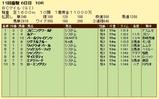 第8S:10月4週 BCマイル 競争成績