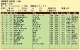 第6S:3月4週 黒船賞 競争成績
