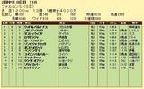第5S:6月3週 ファルコンS 競争成績