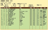 第14S:05月3週 スプリングC 成績