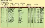 第6S:6月1週 東京優駿 競争成績