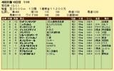 第16S:10月4週 菊花賞 成績