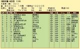 第7S:5月1週 天皇賞春 競争成績