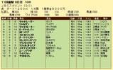 第14S:11月1週 JBCS 成績
