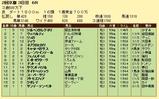 第9S:02月2週 泥@ヴィバルディ 競争成績