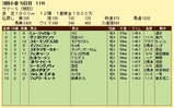 第7S:9月1週 泥@フェストゥーン 競争成績