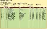 第13S:03月2週 名古屋大賞典 成績