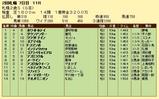 第15S:10月1週 札幌2歳S 成績