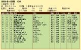 第12S:08月1週 小倉記念 成績