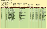 第16S:03月4週 ダイオライト記念 成績