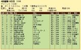 第7S:4月3週 マリーンC 競争成績