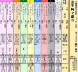 第11S:11月3週 京王杯2歳S 出馬表