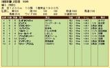 第9S:04月4週 泥@ベルリーニ 競争成績