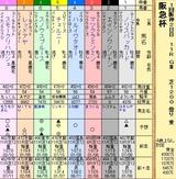 第10S:03月1週 阪急杯 出馬表