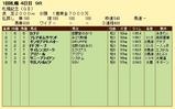 第16S:08月4週 札幌記念 競争成績