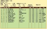 第12S:03月2週 弥生賞 成績