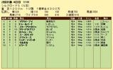 第10S:02月2週 シルクロードS 競争成績