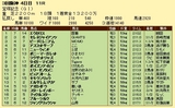 第6S:6月5週 宝塚記念 競争成績