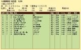 第10S:11月4週 泥@ウールヴルーン 競争成績