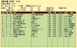 第14S:10月2週 京都大賞典 成績