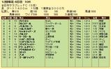 第16S:11月4週 全日本サラブレッドC 成績