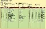 第16S:02月1週 根岸S 成績