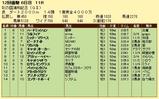 第8S:11月4週 彩の国浦和記念 競争成績