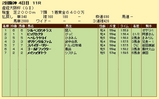 第15S:04月1週 産経大阪杯 成績