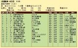 第16S:04月1週 産経大阪杯 成績
