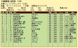第8S:11月4週 兵庫ジュニアグランプリ 競争成績