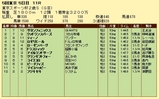 第7S:11月4週 東京スポーツ杯2歳S 競争成績