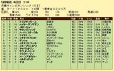 第10S:05月1週 兵庫チャンピオンシップ 競争成績