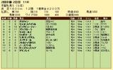 第10S:02月1週 京都牝馬S 競争成績