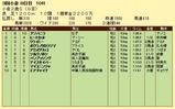 第15S:09月2週 小倉2歳S 成績