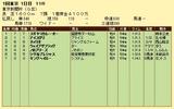 第12S:02月1週 東京新聞杯 成績