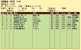 第12S:11月3週 福島記念 成績