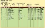第4S:12月1週 京阪杯 競争成績