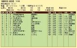 第8S:3月5週 高松宮記念 競争成績