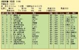 第11S:02月4週 京都記念 競争成績