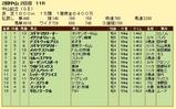第16S:03月1週 中山記念 成績