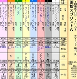 第7S:7月1週 函館スプリントS 出馬表