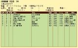 第9S:08月2週 泥@バラキレフ 競争成績