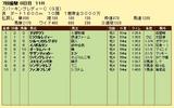 第9S:07月2週 スパーキングレディーC 競争成績