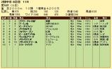 第8S:6月2週 愛知杯 競争成績